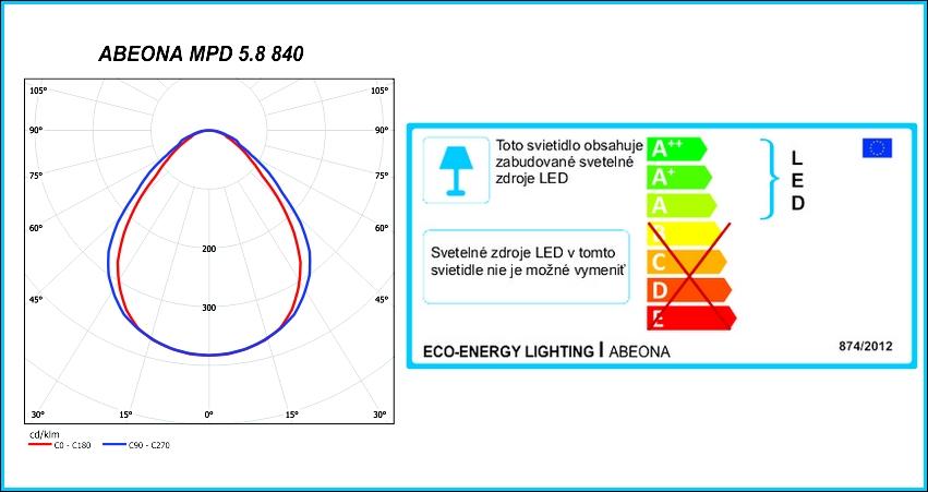 Abeona-energ.stit.-fotometria