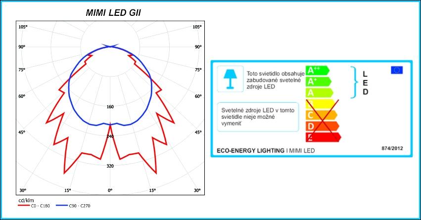 MIMI-LED-energ.stit.-fotometria