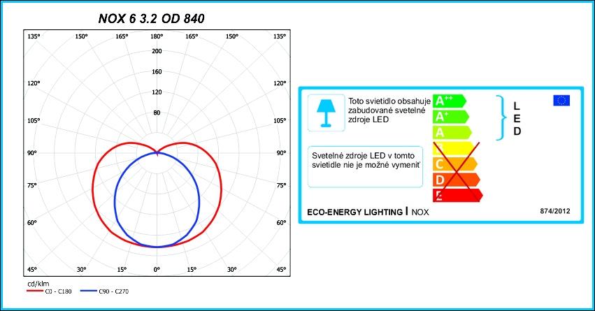NOX-energ.stit.-fotometria
