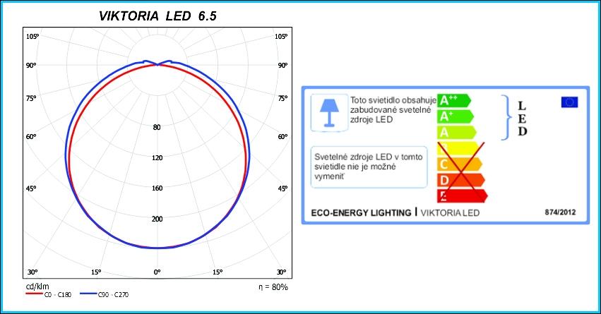 VIKTORIA LED-energ.stit.-fotometria