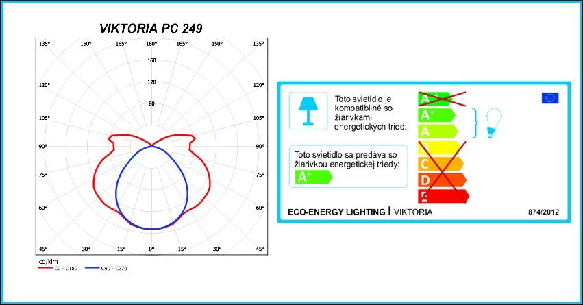 VIKTORIA-energ.stit.-fotometria